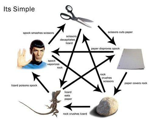 Download web tool or web app Rock Paper Scissors Lizard Spock to run in Linux online