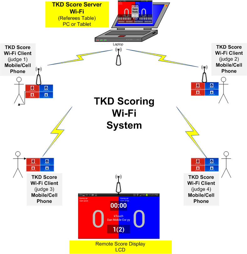 Download web tool or web app TKD Scoring Wi-Fi to run in Windows online over Linux online